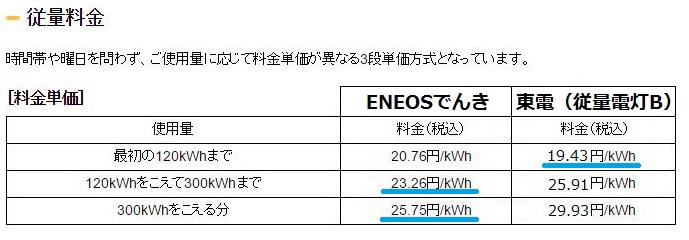 ENEOS 東電 比較