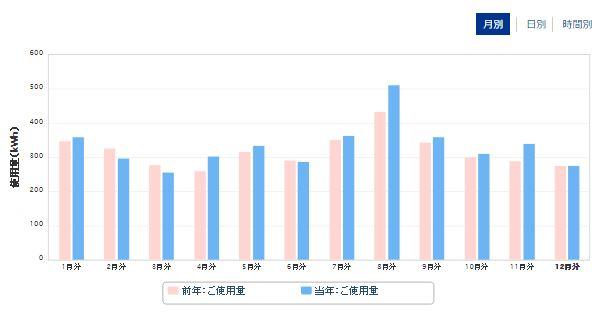 カテエネ 電気使用量グラフ