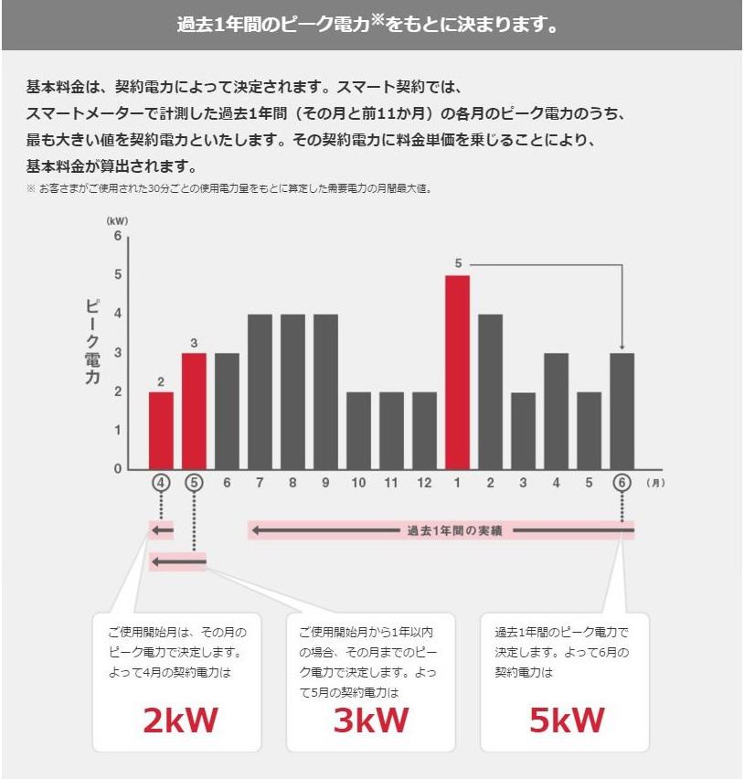 東京電力 スマート契約