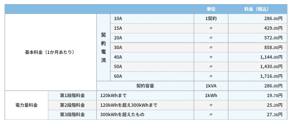 東京ガス 電気基本料金