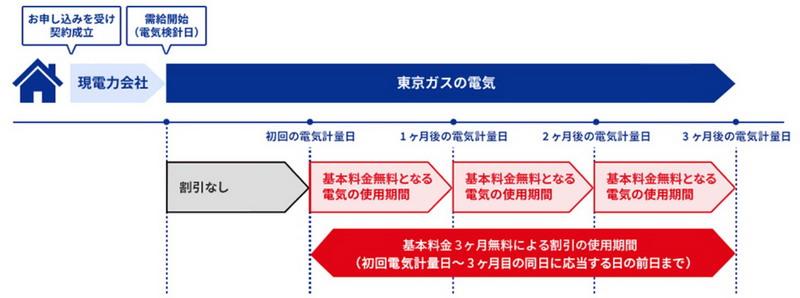 東京ガス 基本料金無料キャンペーン