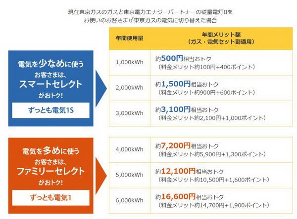 東京ガスの電気料金メニュー表