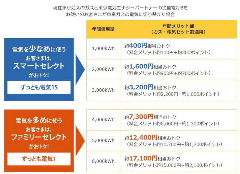 東京ガスの電気料金比較