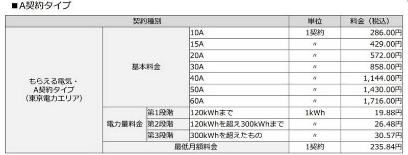 もらえる電気 基本料金表