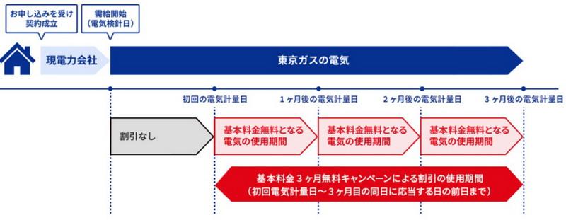 東京ガスのキャンペーン 基本料金3か月無料