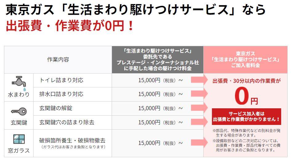 東京ガス 駆けつけサービス