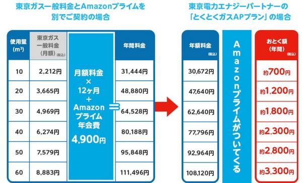 東京ガス 東京電力 値段比較